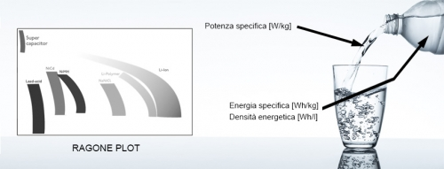 Energia specifica vs Potenza specifica di una batteria - diagrammi di Ragone
